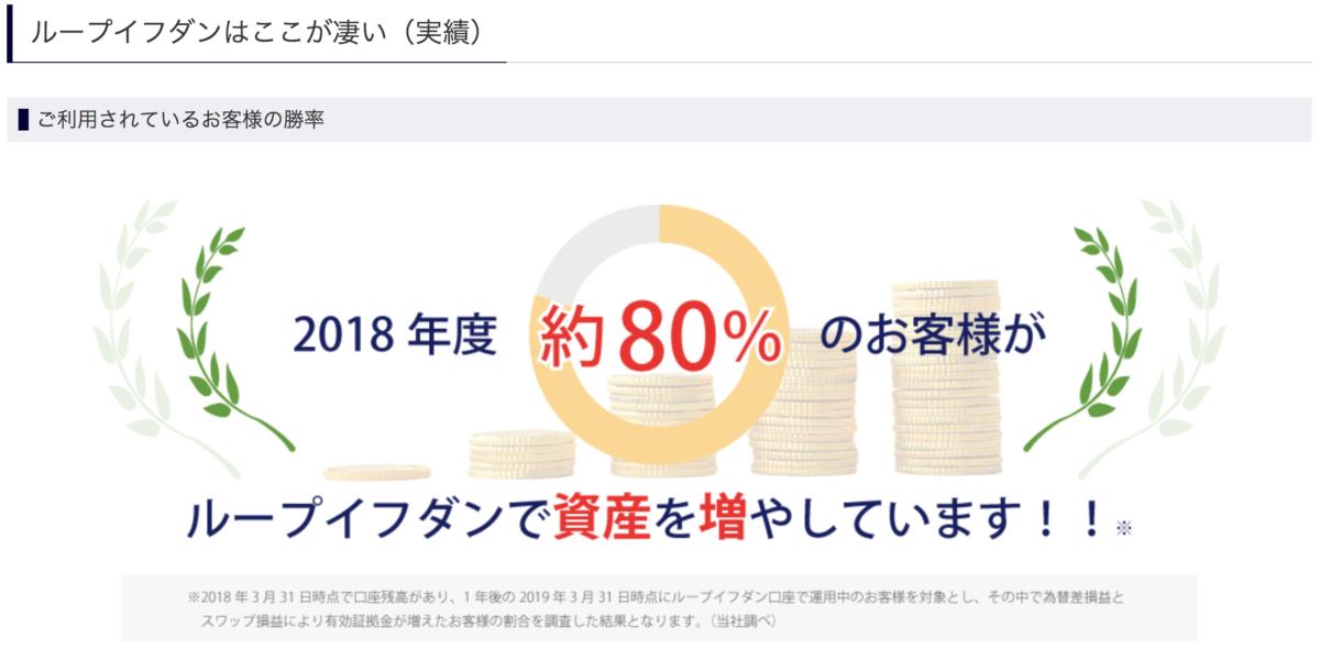【FX】2019年1〜6月自動売買(ループイフダン)の運用成績について