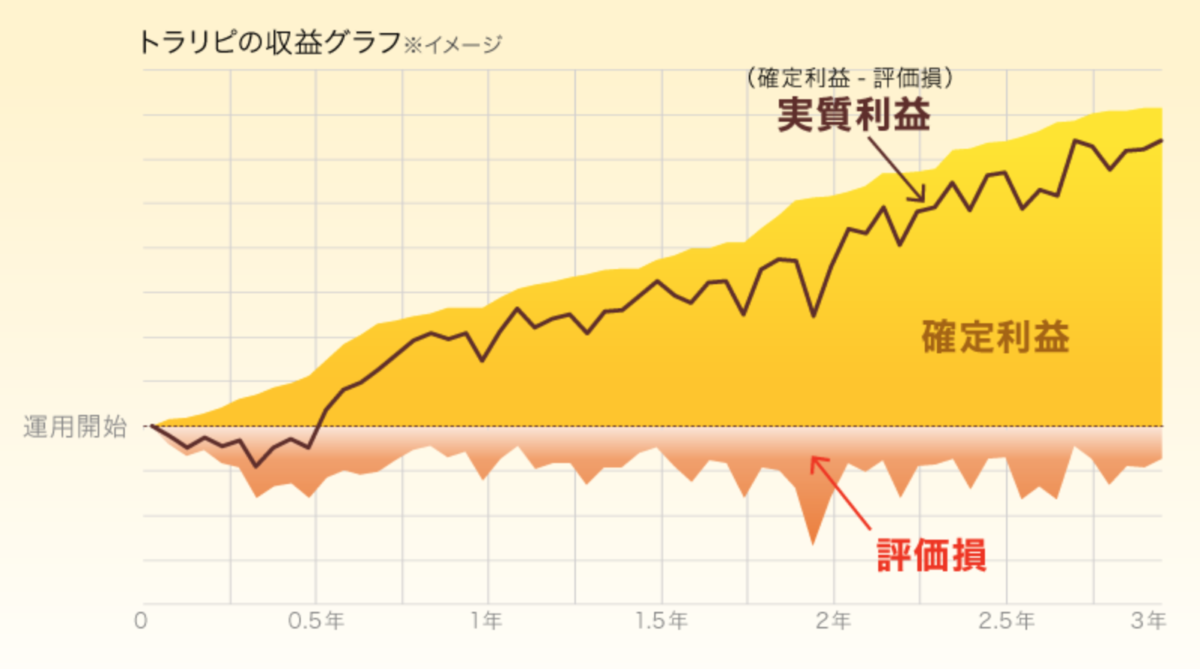 【FX】2021年9月末自動売買(トラリピ)の運用成績について